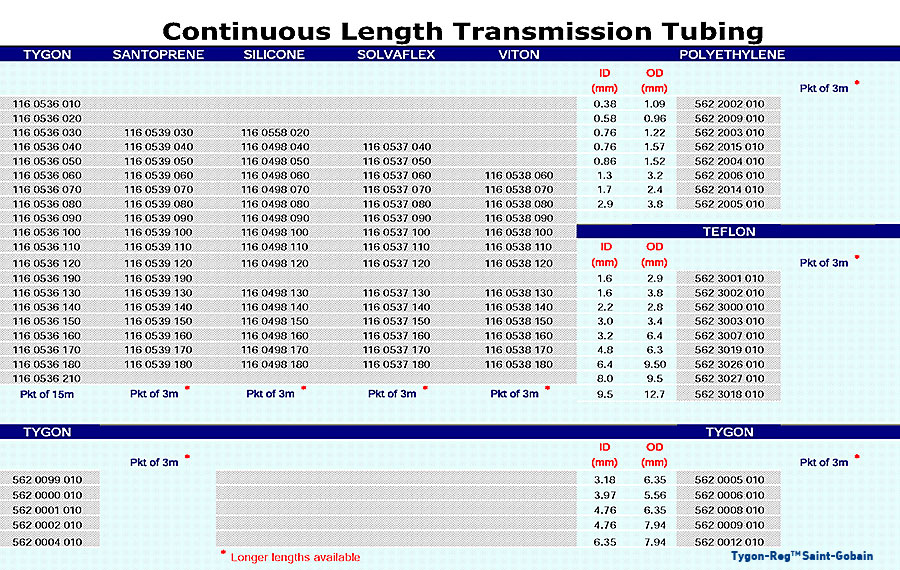 Continuous Length Transmission Tubing