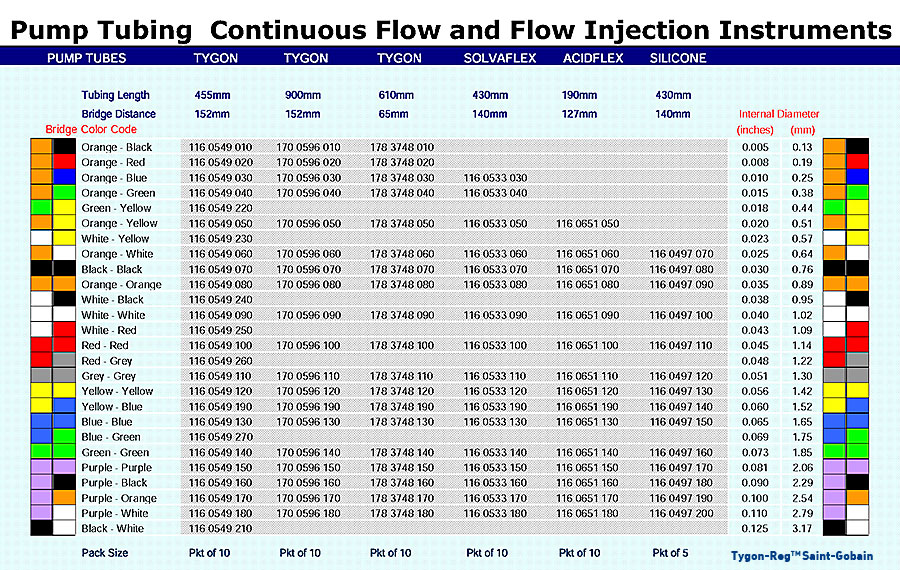 Pump Tubing Continuous Flow and Flow Injection Instruments