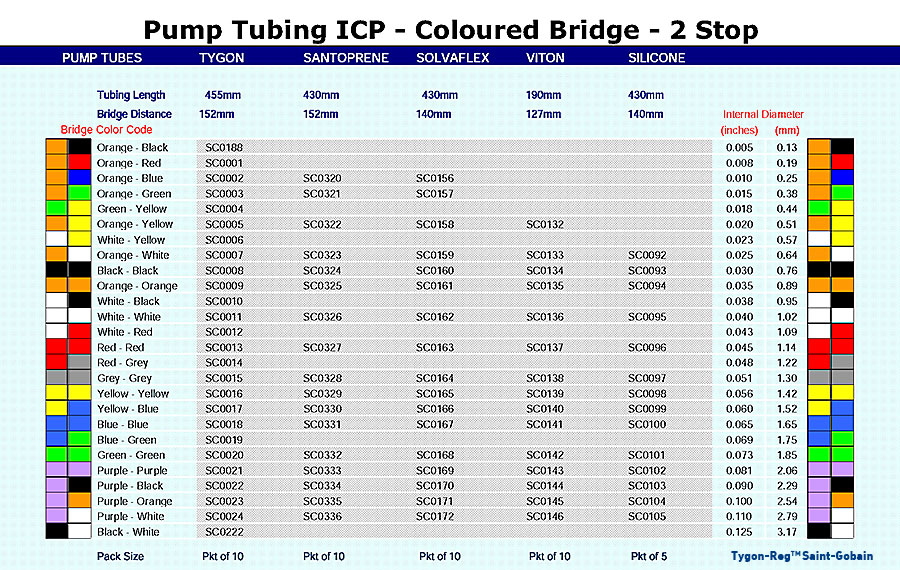 Pump Tubing ICP - Coloured Bridge - 2 Stop